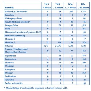 Ekrankungsfälle Influenza 2014/15