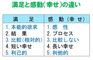 瀬戸川礼子著 「よきリーダーが大切にしている7つのこと」より