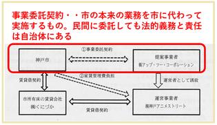 つまり 提案事業者 = 神戸市