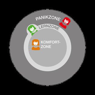 Die Lernzone ist ein enger Bereich um die Komfortzone