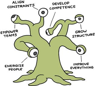 Martie (Management3.0-Modell)