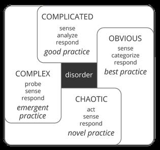 Cynefin-Framework mit fünf Projektumgebungen