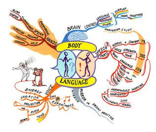 マインドマップ 「BODY LANGUAGE」