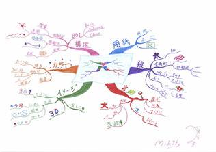 マインドマップ 「マインドマップ 6つの法則」 (作: 塚原 美樹)