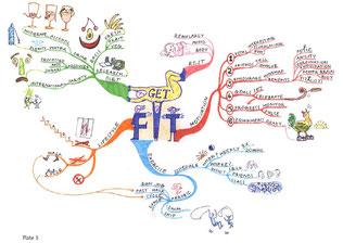 マインドマップ 「Get Fit」