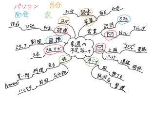 写真 「マインドマップ講座の様子」