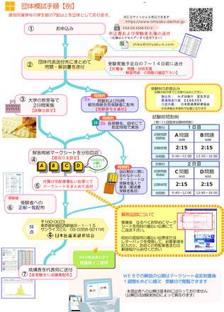 団体模擬試験手順(例)