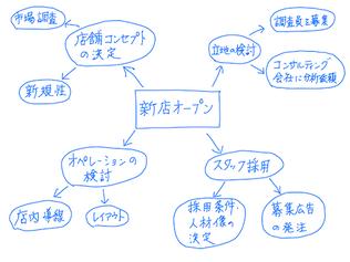 コンセプトマップの例 (マインドマップではない)