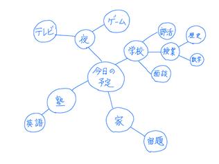 スパイダー図の例 (マインドマップではない)