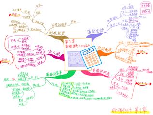 中小企業診断士試験科目「財務会計」第1章をまとめたマインドマップ