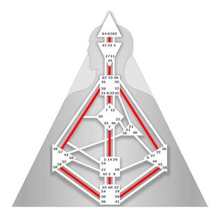 Circuit Individuel de la Connaissance