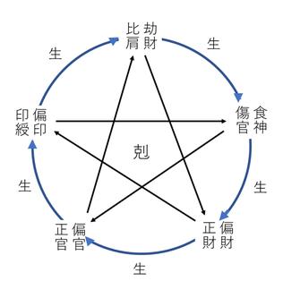 相生、比和、相剋の関係図