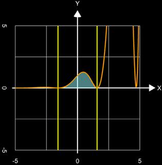 Numerische Integration e^x cos²(x)