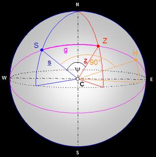 Hilfspunkt H zur Berechnung der Orthodrome
