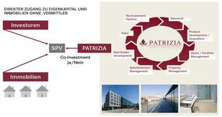 Patrizia: Geschäftsmodell