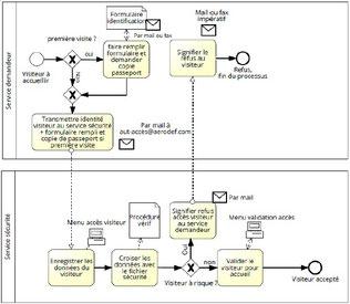 La cartographie des processus ISO 9001 représente le sommet d'une arborescence de processus détaillés.