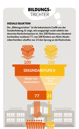 So sah der Bildungstrichter 2012 aus. Quelle: www.studentenwerke.de/de/content/mehr-chancengleichheit