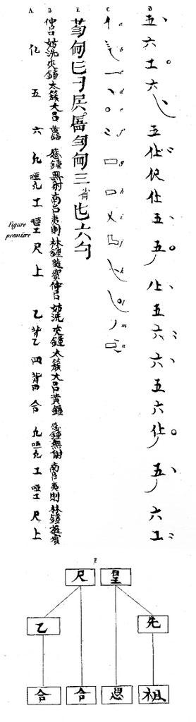 Notation. A. de La Fage (1801-1862) : Musique des Chinois, livre I d'Histoire générale de la musique et de la danse. — Comptoir des imprimeurs-unis, Paris, 1844, tome premier, pages 1-400. — et Atlas (partitions et planches) : Forni, Bologna, 1971.