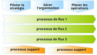Structure type de cartographie de processus avec les processus de direction, les processus opérationnels et les processus support, réalisée avec le logiciel BPM Signavio