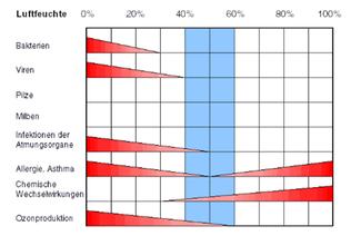 Reduzierung der Krankheitsquote
