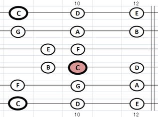 指板 Cメジャースケール・ポジション6:⑤弦F位置