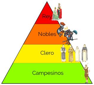 Pirámide social de la Edad Media. Se dividía en Rey, nobles, clero y campesinos. Podríamos añadir al señor feudal.