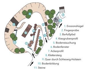 Die Stationen des Bodenerlebnispfads auf dem Lehrpfad Bothkamp