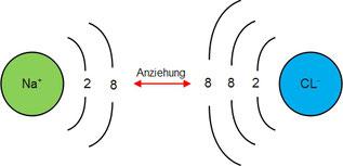 Funktion eines Ionengitters am Beispiel eines Natrium- und Chlorions.