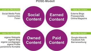 Content Promotion: So machen Sie Ihre Inhalte im Web sichtbar