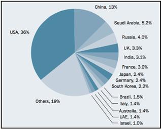 Ripartizione spesa militare 2015 nel mondo in % (fonte SIPRI)