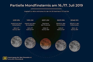 Grafik VDS-Astro