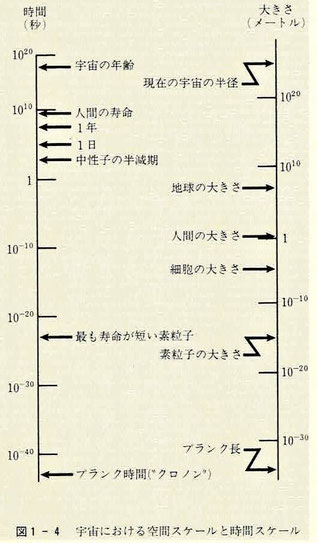 宇宙における空間スケールと時間スケール
