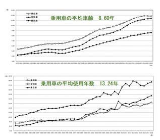 日本の自動車保有動向(自検協のWebサイトより)