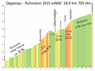 Profil vom Rennrad-Tourenplaner www.quaeldich.de