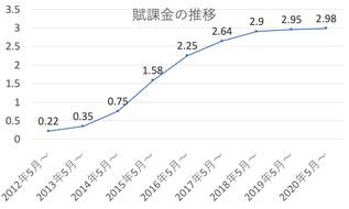 再エネ賦課金の推移。賦課金は開始以来上昇を続けています。