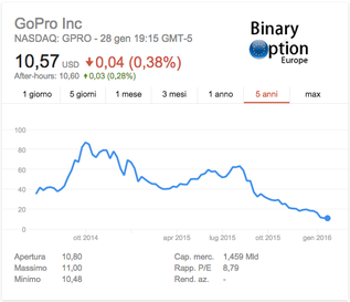 GoPro andamento prezzo azione trading