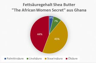 """Diagramm mit den Fettsäureanteilen der Shea Butter """"The African Women Secret"""" aus Ghana. Mit jeweils über 40% an Stearin- und Ölsäre bilden diese die Hauptbestandteile. Palmitin- und Linolsäure sind nur in geringen Anteilen vorhanden."""
