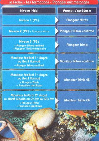 Passeport de la FFESSM page 14, cliquez sur l'image pour l'agrandir