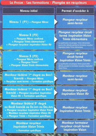 Passeport de la FFESSM page 15,cliquez sur l'image pour l'agrandir