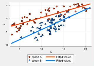 Stata Scatterplot Streudiagramm- Mit Stata erstelltes Schaubild einer linearen Regression