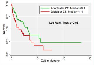 Stata Survival Analysis, Überlebenszeitanalyse - Kaplan-Meier-Kurve - Log-Rank-Test - Klassisches Bild der Medizinischen Statistik survival curve
