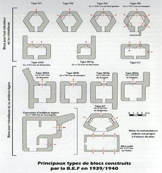 """Sources : Philippe DIEST """"Casemates et fortifications de Pévèle"""""""
