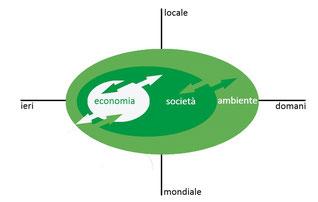 Concetto della sostenibilità forte