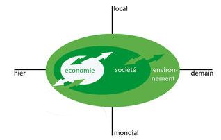 Concept de la durabilité forte