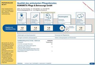 Qualitätsprüfung des med. Dienstes von 2018