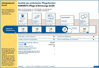 Qualitätsprüfung des med. Dienstes von 2017