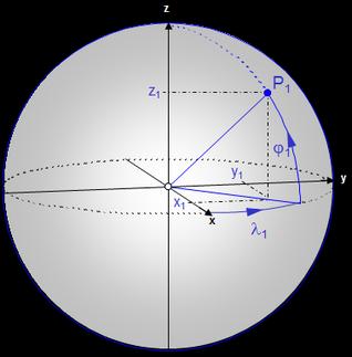 Zusammenhang Kartesische und Polarkoordinaten