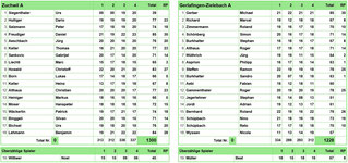 13.04.19 Gerlafingen-Zielebach A