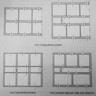 muri longitudinali portanti, muri trasversali portanti e muri portanti nelle due direzioni