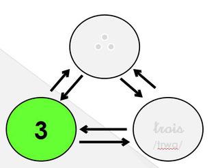 schéma du code arabe